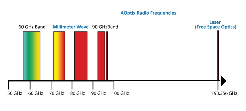 millimeter-wave-spectrum-aoptix-only