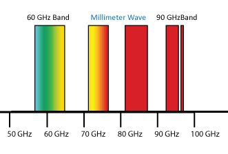 millimeter-wave-spectrum