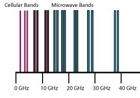 mirowave-spectrum